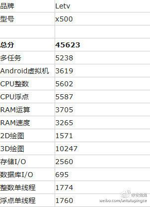 再次颠覆苹果?乐视公布10月27日新品发布会的照片 - 4