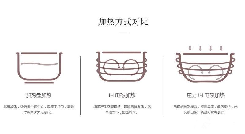 """如何煮出一碗""""黯然销魂饭"""":小米米家压力IH电饭煲全面评测的照片 - 52"""