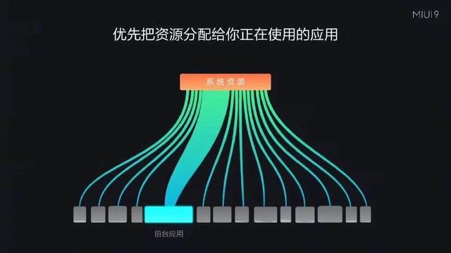 【力皮西】跑得快如闪电?MIUI 9 专项评测