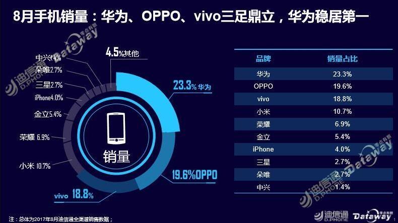 ag平台迪信通公布8月手机销量:前三名毫不意外