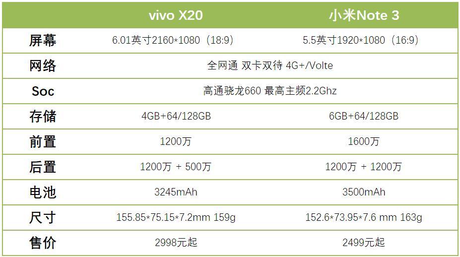【力皮西】谁才是线下的人气王?vivo X20/小米Note 3 对比评测