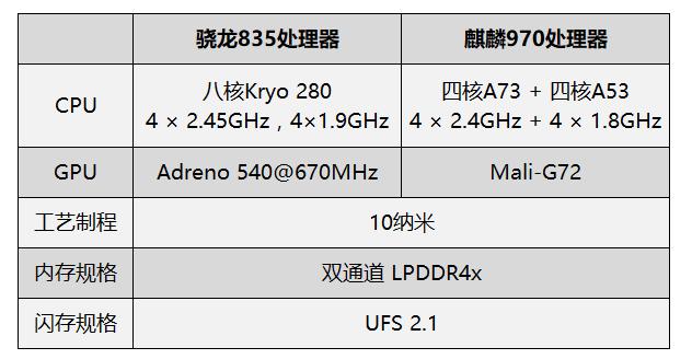【力皮西】国产性能担当?努比亚Z17S/华为Mate 10 Pro 性能对比