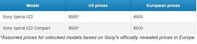 亚太地区独占6GB!索尼Xperia XZ2售价曝光:800欧元 - 热点资讯 好物资讯 第2张