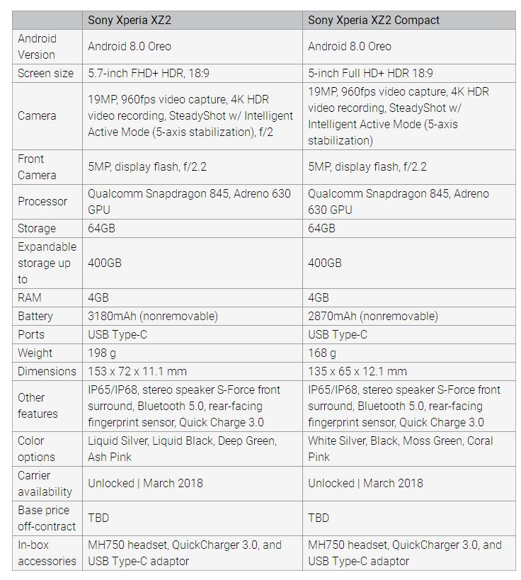 亚太地区独占6GB!索尼Xperia XZ2售价曝光:800欧元 - 热点资讯 好物资讯 第3张