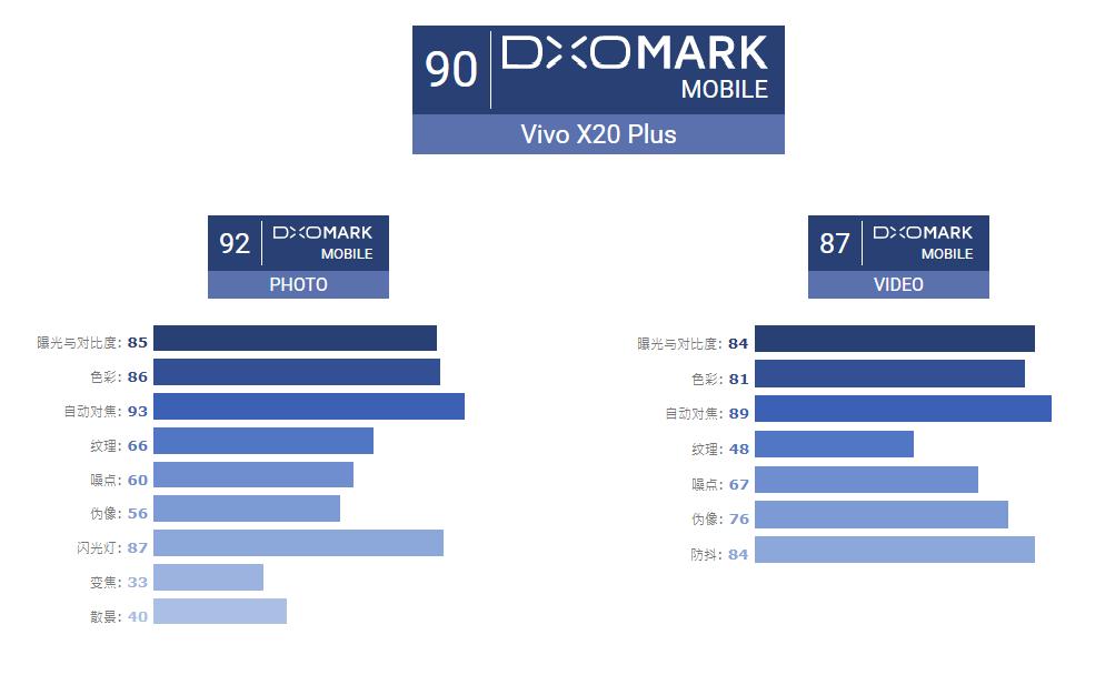 出色的全能相机!DxOMark公布vivo X20Plus评分 - 热点资讯 首页 第1张