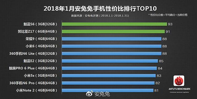 安兔兔发布1月手机性价比榜,性价比最高的手机竟是它 - 热点资讯 好物资讯 第2张