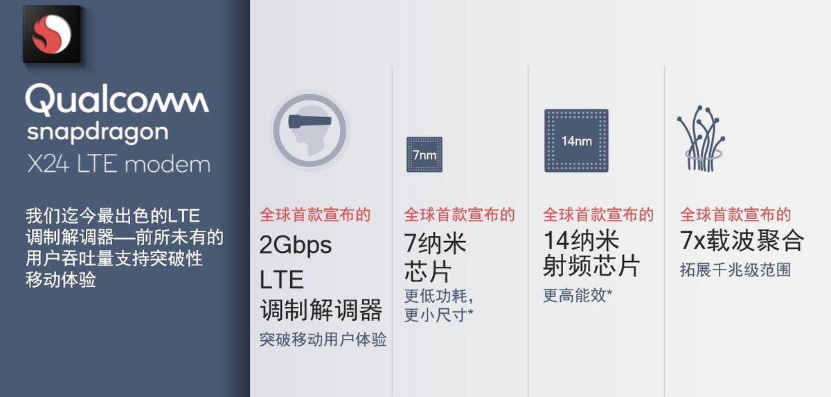 再造巅峰!高通发布全球首款 7nm LTE 基带,网速吓人 - 热点资讯 首页 第1张