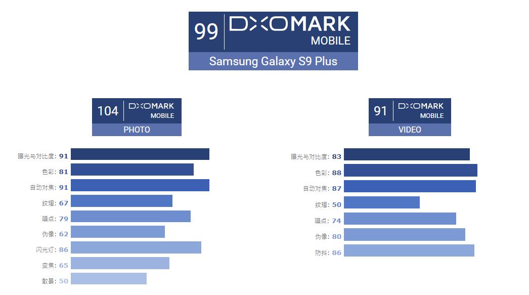 高端配置成就顶级性能!DxOMark公布三星 S9+相机评分 - 热点资讯 首页 第2张