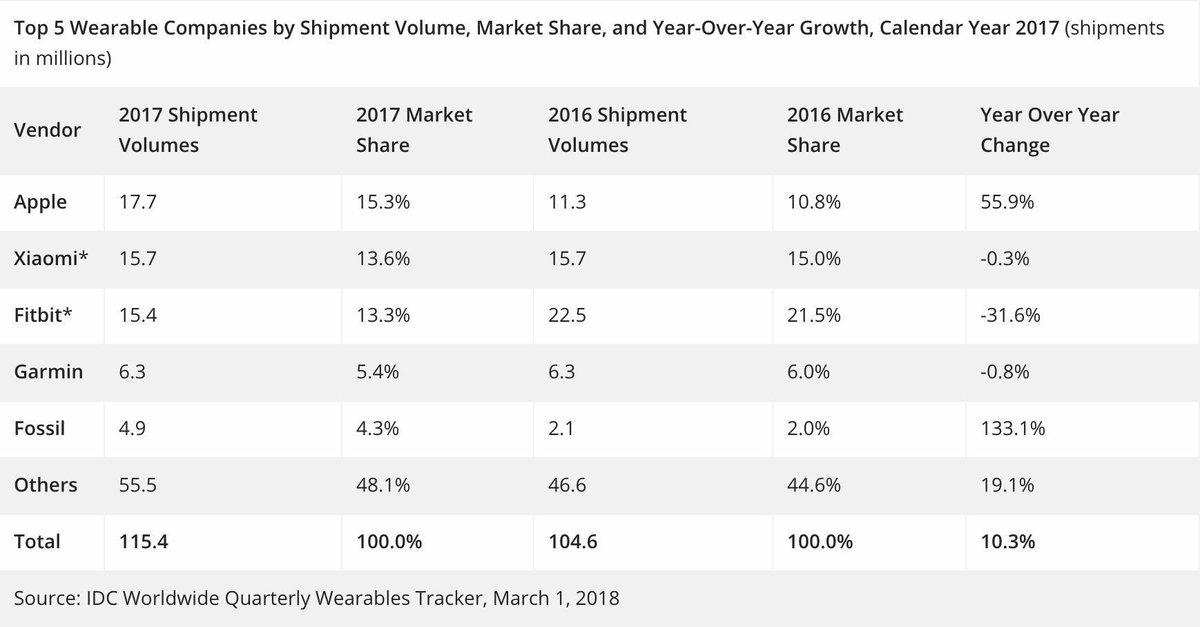 Apple Watch销售强劲,苹果首登可穿戴终端出货量榜首 - 热点资讯 首页 第4张