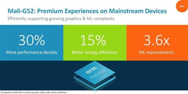 更强大的视觉体验!Arm推出Mali G52/G31两款GPU新品 - 热点资讯 首页 第2张