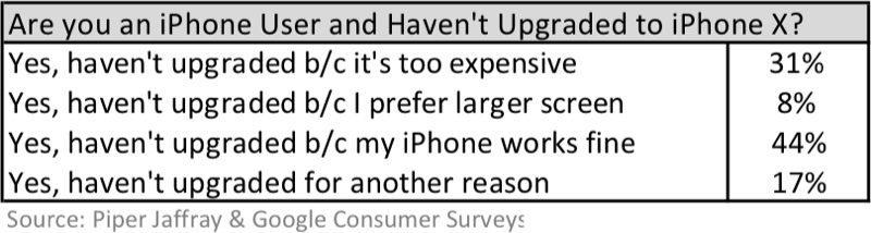 为什么iPhone用户不买iPhone X?原因让人大跌眼镜 - 热点资讯 好物资讯 第1张