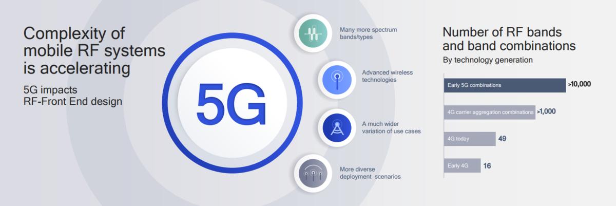 为加速5G在智能手机中的应用,高通提供5G模组解决方案 - 热点资讯 首页 第6张
