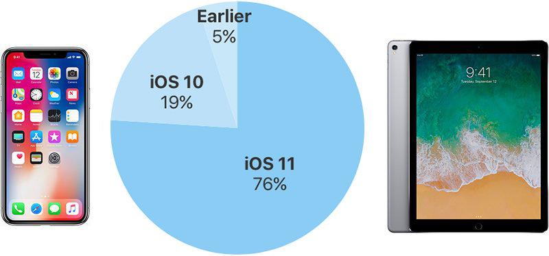谷歌尴尬!iOS 11安装率达76% 奥利奥安装率仅有4.6% - 热点资讯 好物资讯 第1张