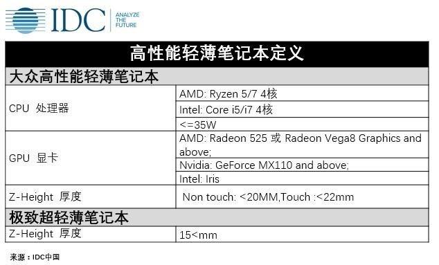 夕阳行业的未来:京东和IDC发布高性能轻薄笔记本标准 - 热点资讯 好物资讯 第2张