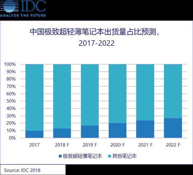 夕阳行业的未来:京东和IDC发布高性能轻薄笔记本标准 - 热点资讯 好物资讯 第4张