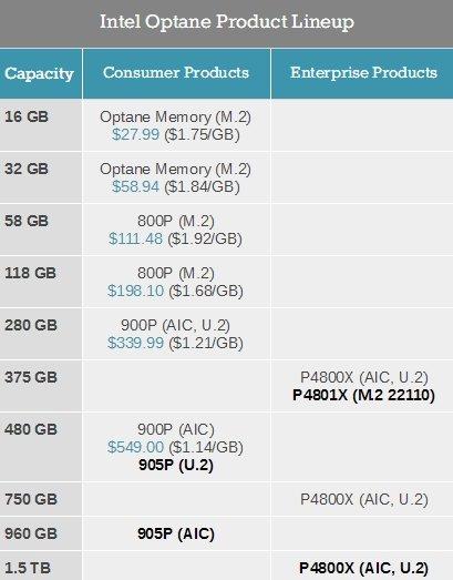 高容量小改款:Intel Optane 905P固态硬盘曝光 - 热点资讯 好物资讯 第3张