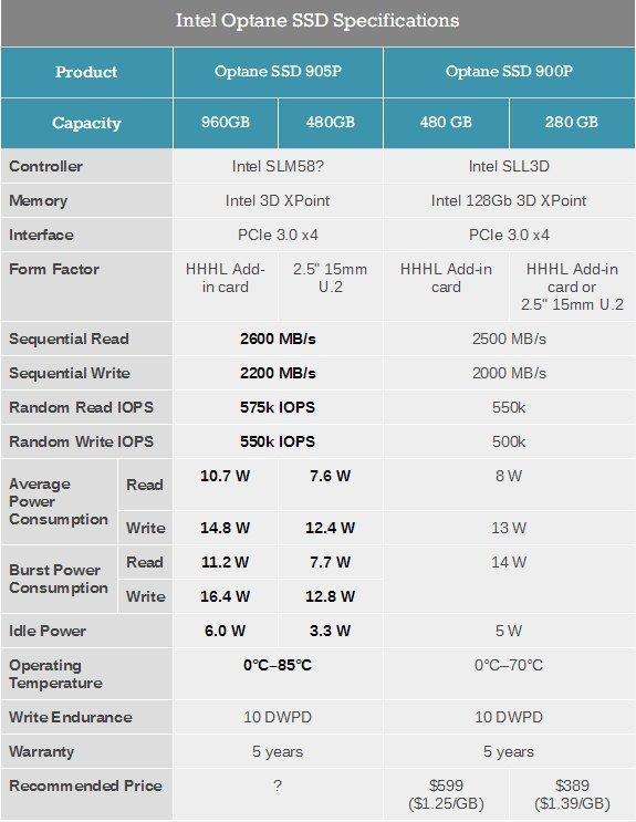 高容量小改款:Intel Optane 905P固态硬盘曝光 - 热点资讯 好物资讯 第2张