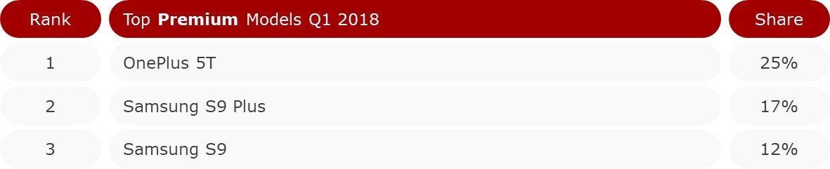 印度高端市场 2018 Q1:三星重回第一,一加 5T 最畅销 - 热点资讯 好物资讯 第3张