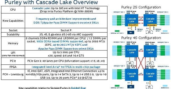 "10nm工艺制程受阻:Intel服务器平台也开始""挤牙膏"" - 热点资讯 好物资讯 第2张"