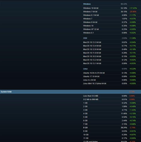 修正统计数据,Steam 表示:AMD CPU/Win 10份额暴增 - 热点资讯 好物资讯 第3张