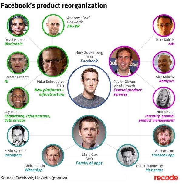 Facebook 三大部门重组:扎克伯格依旧是核心领导 - 热点资讯 好物资讯 第2张