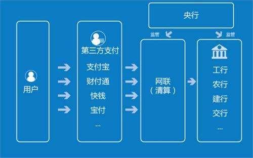 强强联手:微信支付之后,支付宝接入网联 - 热点资讯 好物资讯 第1张