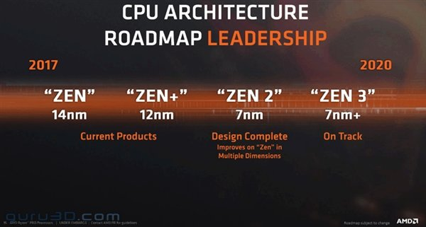 AMD 官方预告:10 月发布 Zen 3 处理器和 RDNA 2 显卡 - 热点资讯 专题图文 第2张