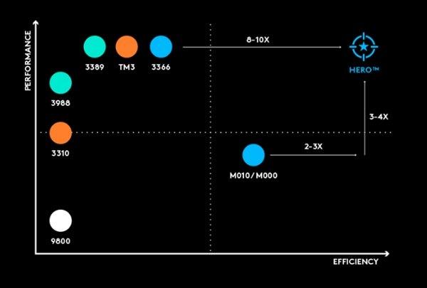 Hero光学传感器+超长续航:罗技入门无线鼠标G305发布 - 热点资讯 好物资讯 第2张
