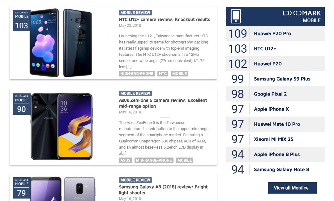 HTC U12+ DxO综合评分103分:超越华为P20 - 热点资讯
