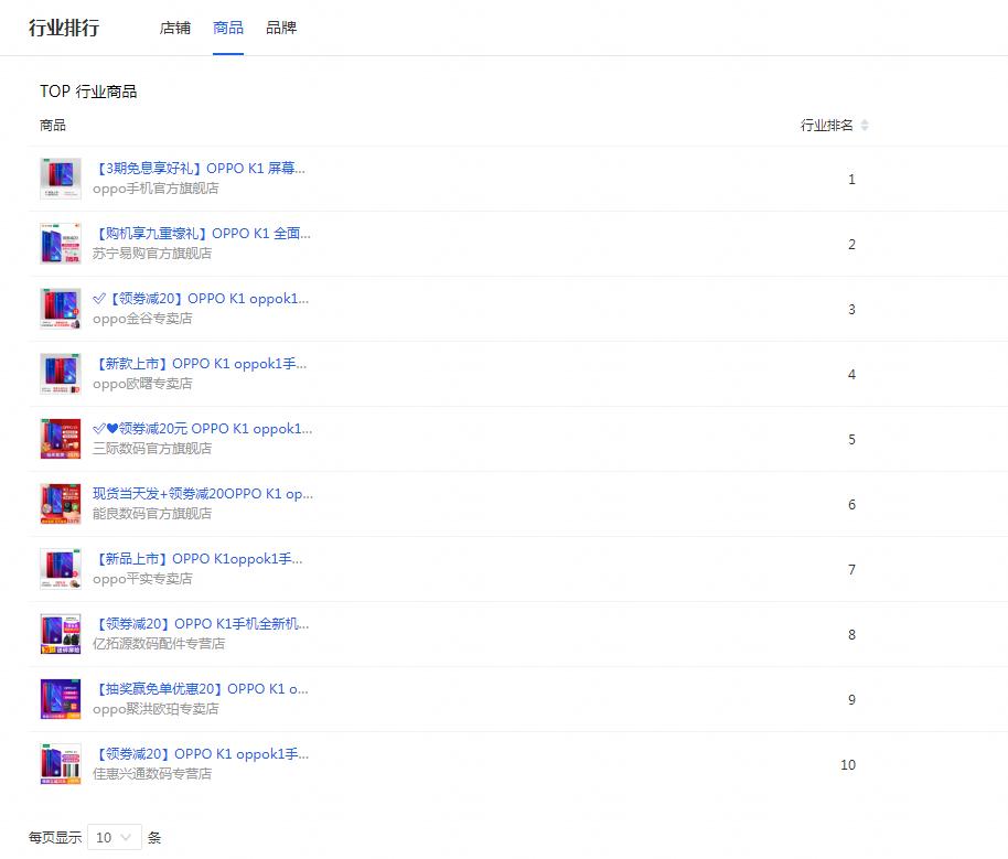 OPPO K1首销持续火爆,霸屏天猫手机单品TOP10榜单 - 热点资讯