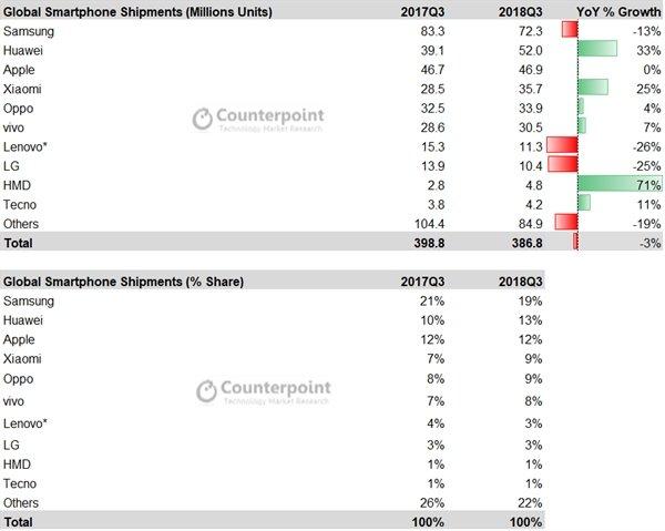 全球手机市场第三季度出货量数据出炉:三星依旧第一 - 热点资讯