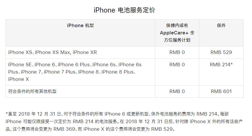 还有一个月,苹果的电池维修服务就要涨价了 - 热点资讯