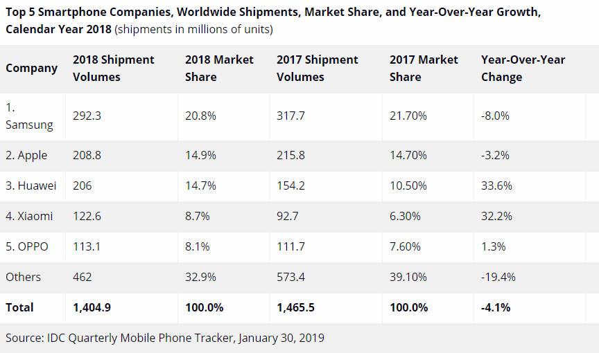 IDC 公布 2018 全球智能手机市场数据:最糟糕的一年 - 热点资讯