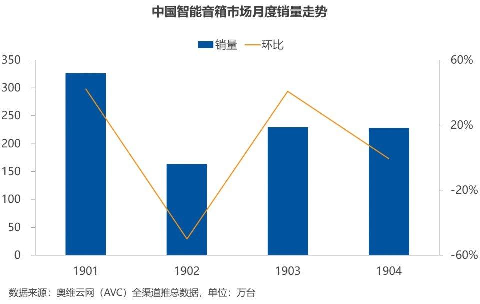 最新数据:小爱音箱销量超天猫百度,跃居中国市场第一 - 热点资讯