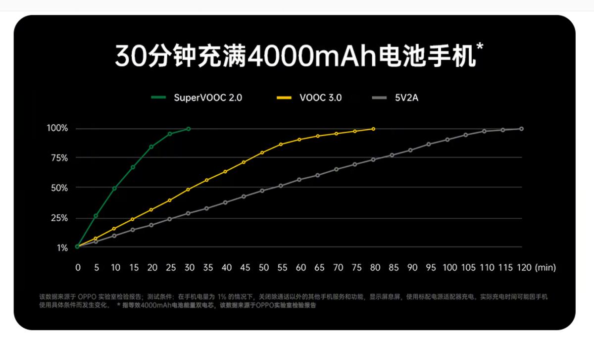 40分钟充满4000mAh,无线快充会「干掉」有线充电吗? - 热点资讯