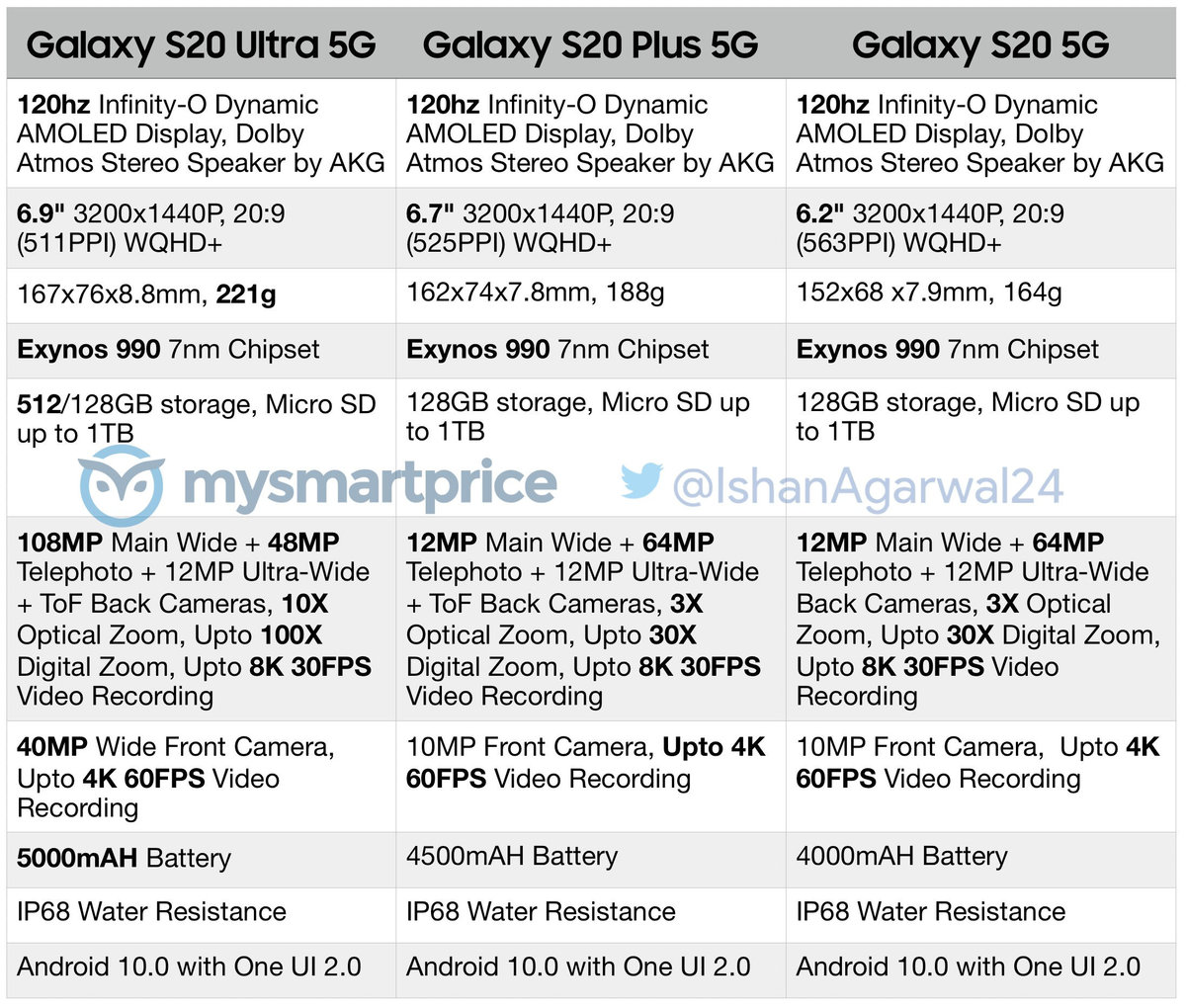 三星 S20 系列全机型配置曝光:标配 2K@120Hz 屏幕 - 热点资讯
