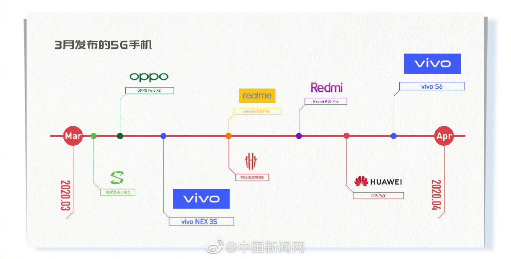 vivo S6 首次曝光:更年轻时尚的潮流 5G 手机 - 热点资讯