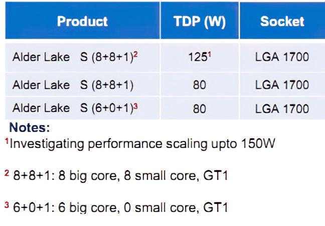 桌面平台也要玩大小核:英特尔Alder Lake-S将采用8+8设计 - 热点资讯