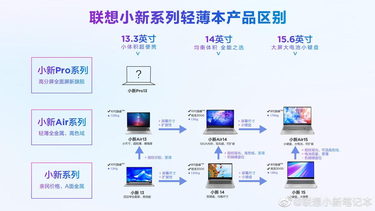 联想公布小新Air 14/15 2021 款:搭载11代酷睿处理器 - 热点资讯 首页 第2张