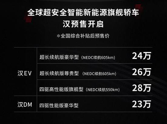 【力皮西】3.9秒破百,23万起:比亚迪汉7月10日上市