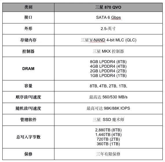 【力皮西】三星发布 870QVO 固态硬盘,容量最高可达 8TB