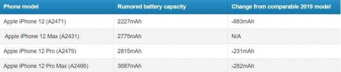 iPhone 12 发布会开始录制,关键配置曝光 - 热点资讯 每日推荐 第7张