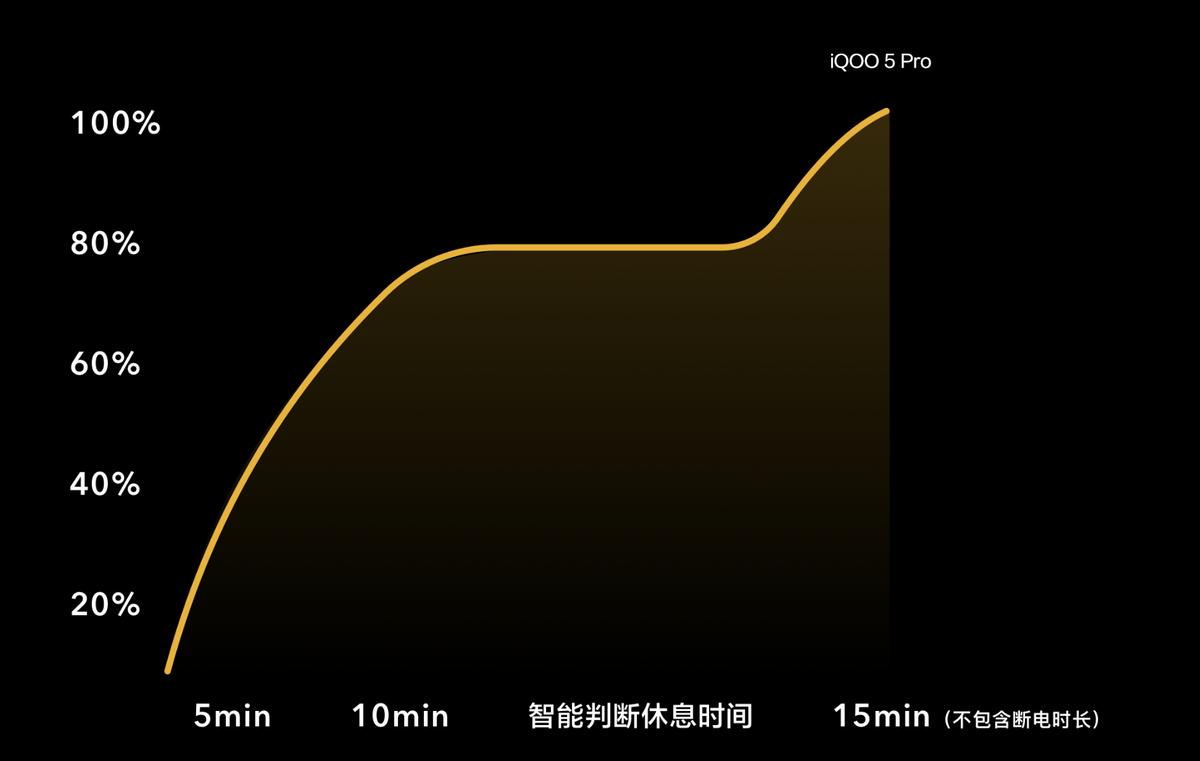 120W快充强势加持,iQOO 5系列成今夏热门机型 - 热点资讯 专题图文 第3张