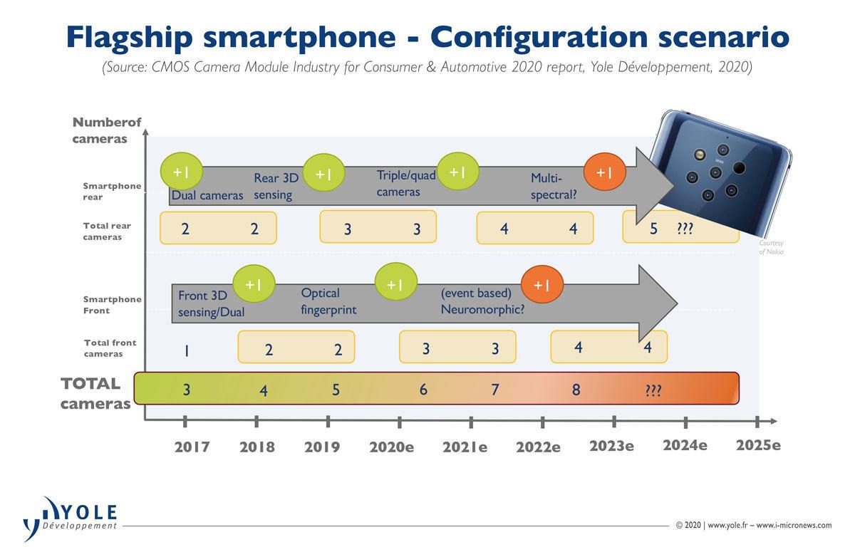分析五款 Galaxy S 手机,研究公司称 9 摄将成为标配 - 热点资讯 专题图文 第3张