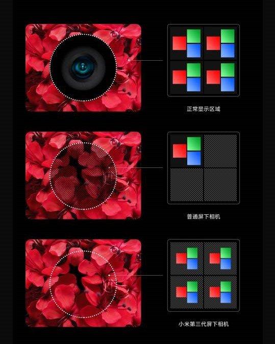 小米发布第三代屏下相机技术 技术加码持续站稳高端市场 - 热点资讯 首页 第1张