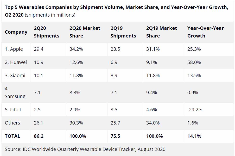 2020 年第二季度可穿戴市场报告出炉,苹果继续领跑 - 热点资讯 首页 第1张