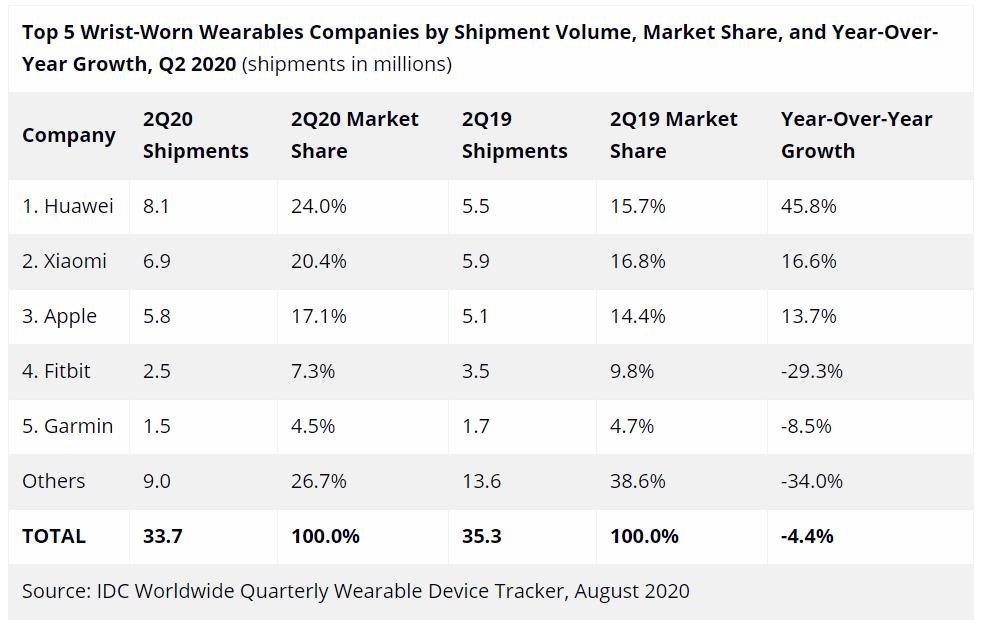 2020 年第二季度可穿戴市场报告出炉,苹果继续领跑 - 热点资讯 首页 第3张