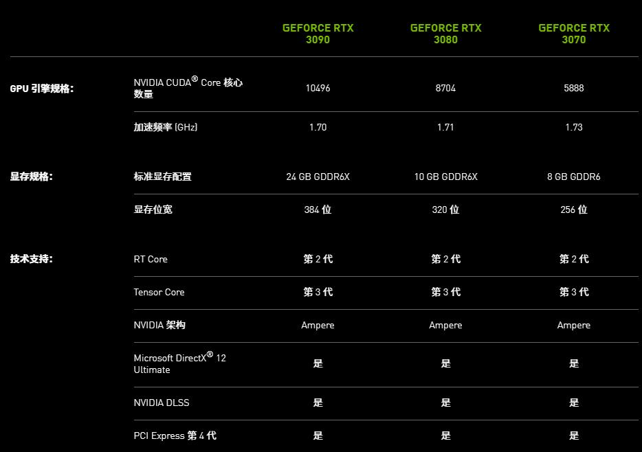 英伟达发布 GeForce RTX 30 系列显卡:性能与价格双重惊喜 - 热点资讯 首页 第7张