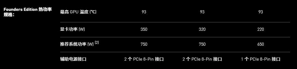 英伟达发布 GeForce RTX 30 系列显卡:性能与价格双重惊喜 - 热点资讯 首页 第8张