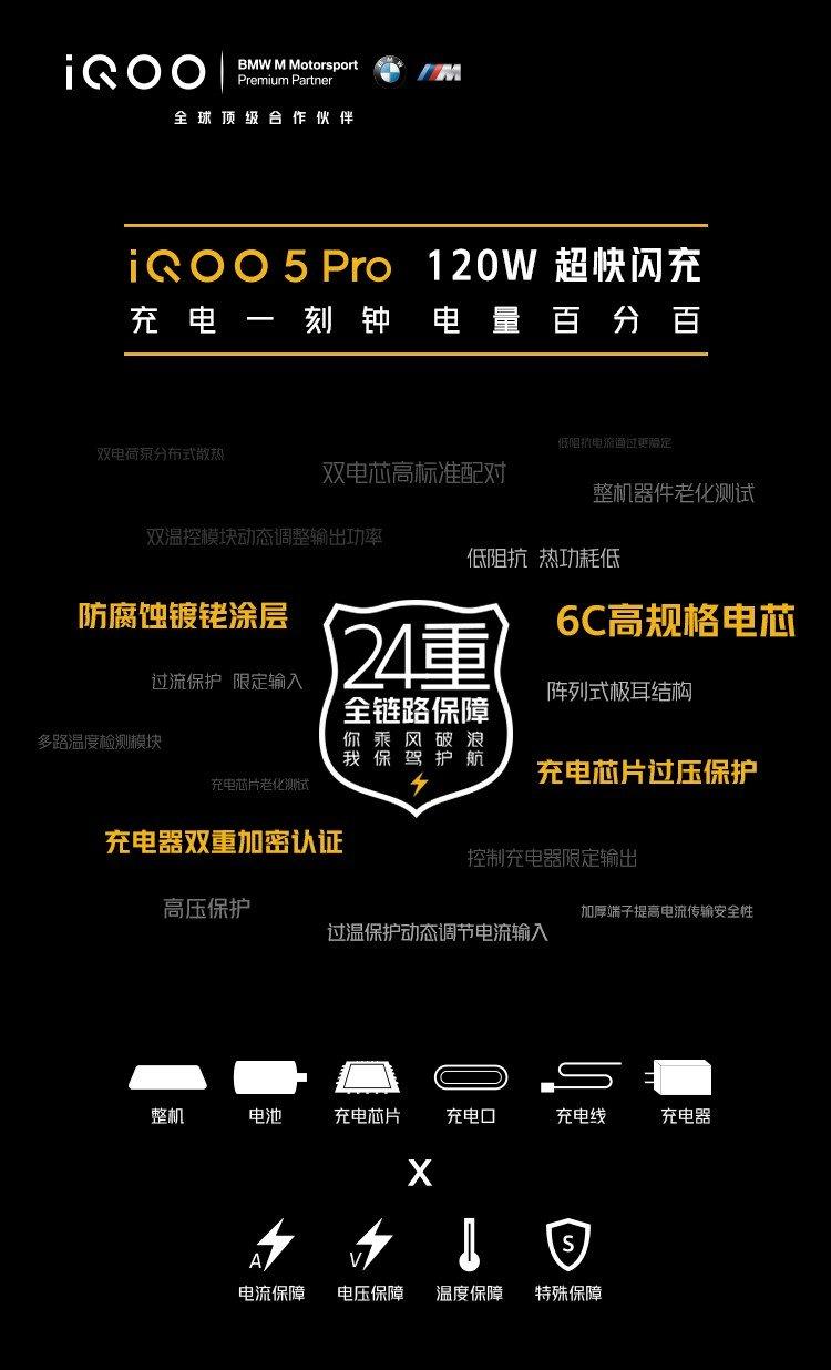 24重全链路保障,iQOO 5 Pro 120W闪充安全指数五颗星 - 热点资讯 首页 第2张